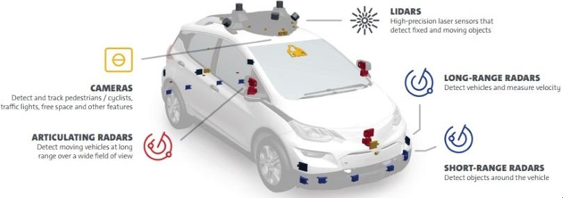 Cruise AV, schema dei sensori