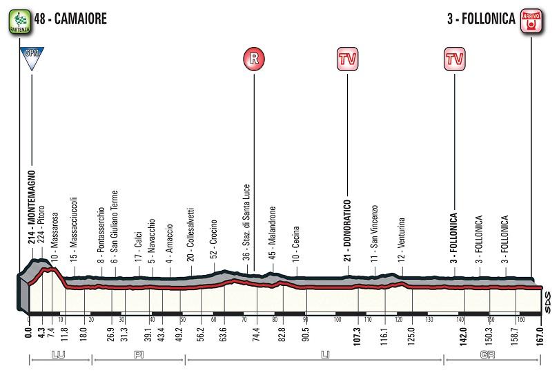 Tirreno-Adriatico 2018