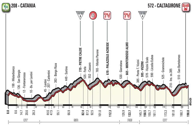 Quarta tappa Giro d'Italia 2018
