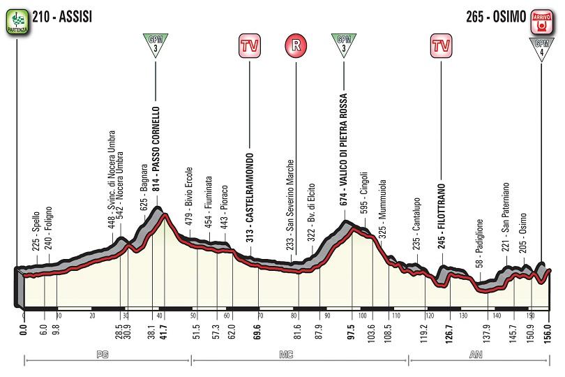 Undicesima tappa Giro 2018