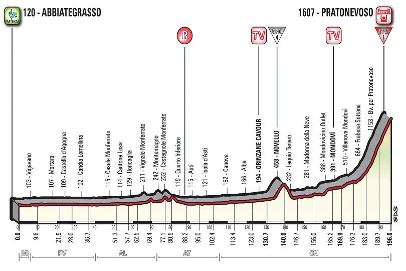 Diciottesima tappa Giro 2018