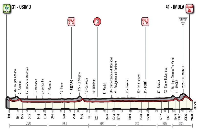 Dodicesima tappa Giro 2018
