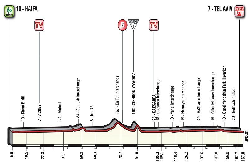 Seconda tappa Giro 2018