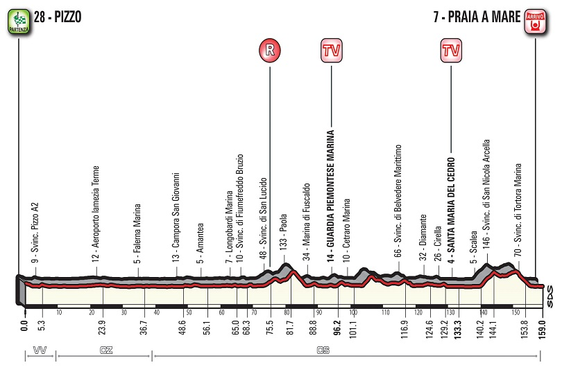 Settima tappa Giro 2018