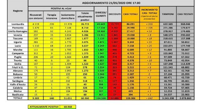 Coronavirus in Italia, nessun giallo sul numero dei decessi. I dati divergono ma c'è un motivo