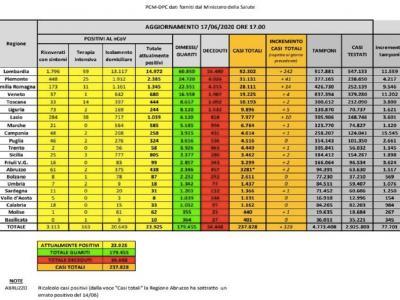 Coronavirus in Italia, 329 positivi in un giorno, 242 sono in Lombardia