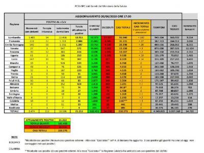 Coronavirus in Italia, 262 contagi e 49 vittime in un giorno