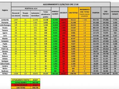 Coronavirus in Italia, 218 contagi e 23 morti in un giorno