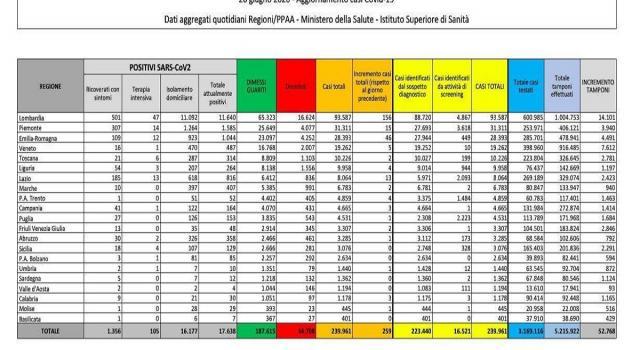 Coronavirus in Italia, 259 positivi e 30 vittime in un giorno