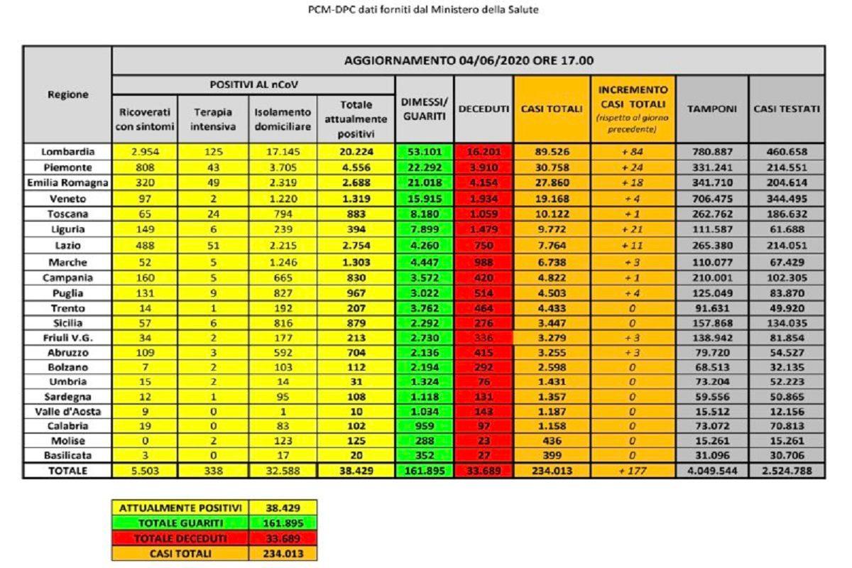 Coronavirus in Italia, meno di 350 ricoverati in terapia int
