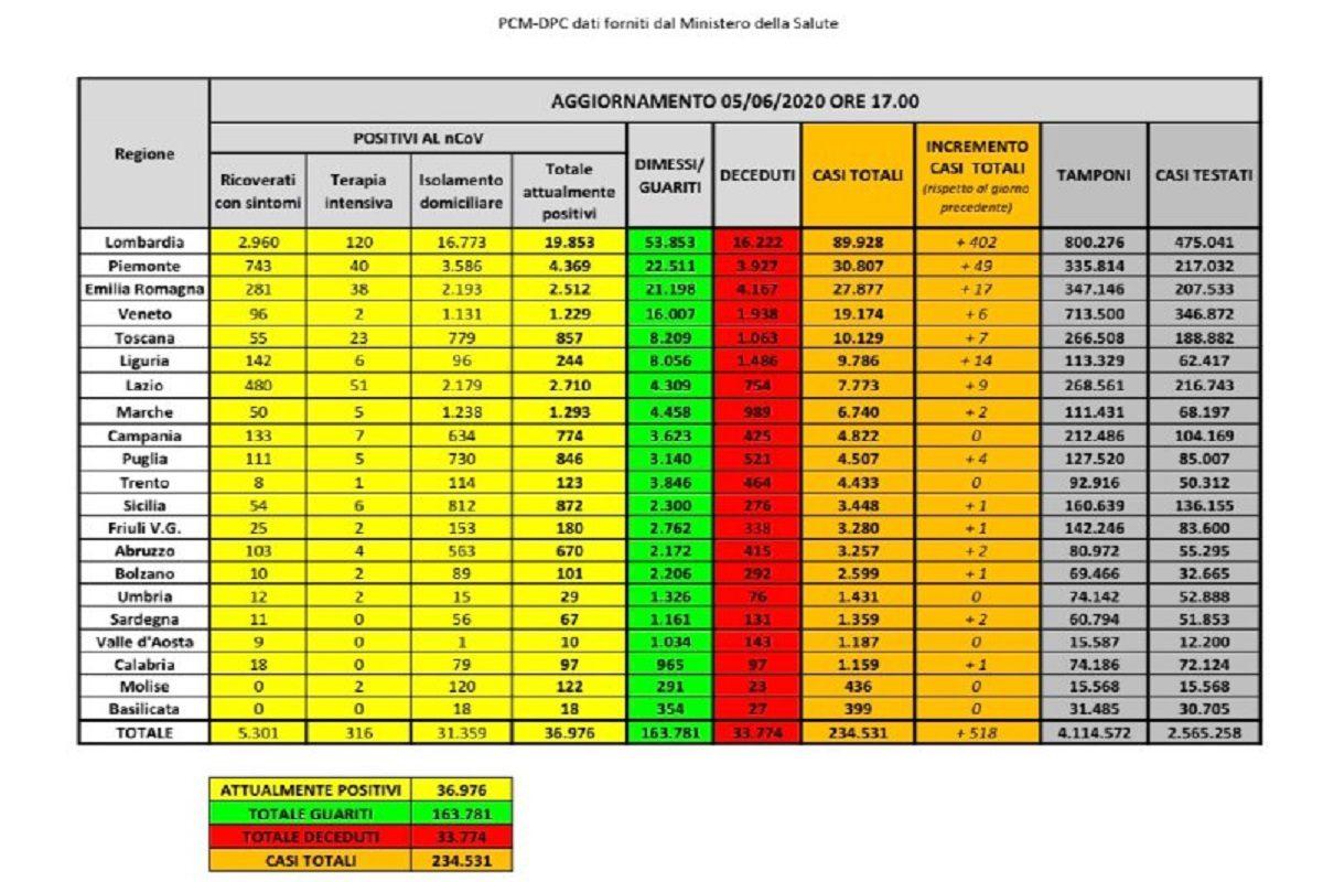 Coronavirus in Italia, 518 contagi in un giorno ma 402 sono