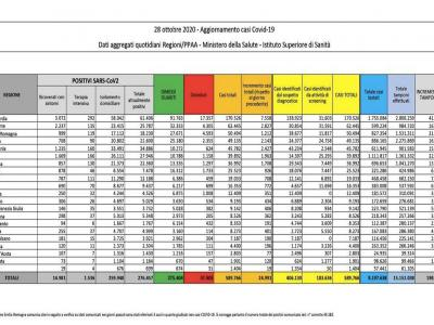 """Coronavirus, record di casi e di tamponi nelle ultime 24 ore. Brusaferro: """"Epidemia diffusa in tutta Italia"""""""