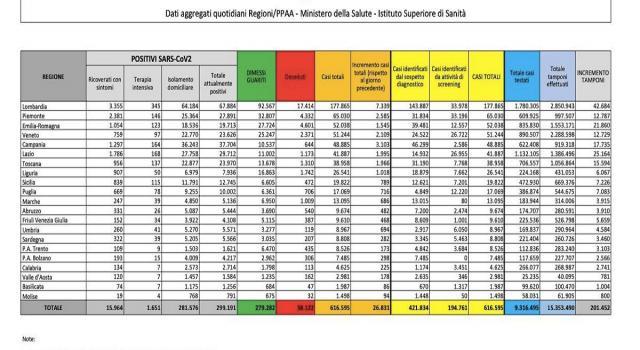 """Coronavirus in Italia, 26.831 nuovi casi in un giorno. Arcuri, """"Limitare gli spostamenti"""""""