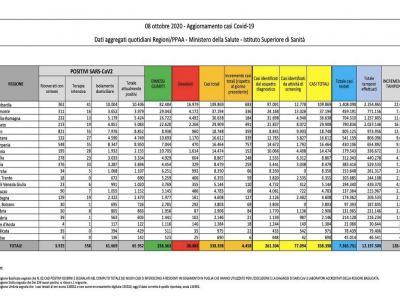 """Coronavirus, nuova impennata dei casi in Italia: oltre 4000 contagi in un giorno. Speranza: """"Serve risposta unitaria"""""""