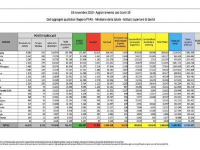 Coronavirus in Italia, 36.176 nuovi casi in un giorno. Tasso di positività al 14,46 per cento
