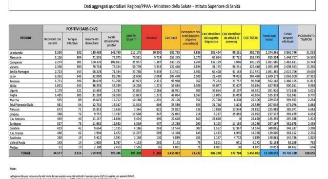 """Coronavirus, diminuiscono i ricoveri ordinari. Rezza: """"42 milioni di italiani vaccinati per l'immunità di gregge"""""""